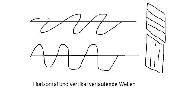 Skizze einer horizontal und einer vertikal schwingenden Welle