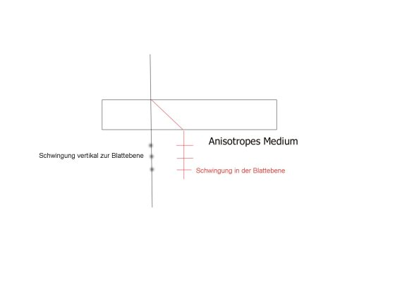 Anisotropes Medium