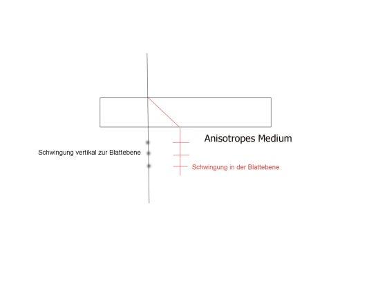 Anisotropes Medium