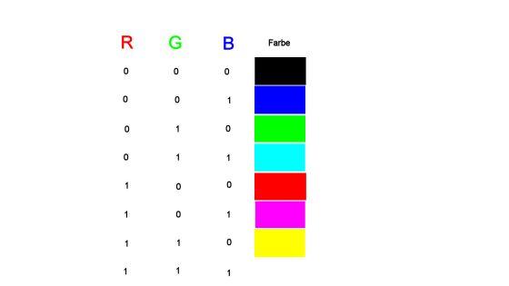 Darstellbare Farben bei 1 Bit Farbtiefe.