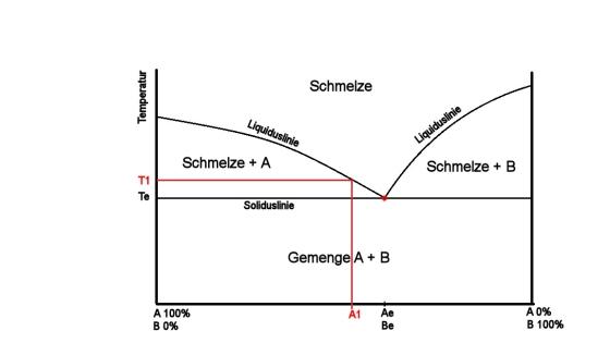 Phasendiagramm