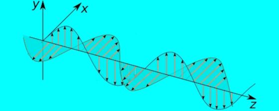 Zwei Teilwellen um lambda/4 versetzt.