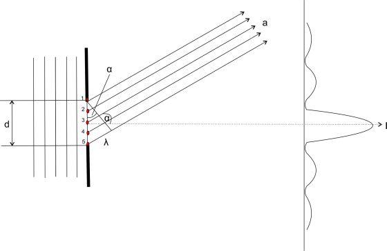 Interferenz am Einzelspalt mit Verlauf der Intensität I. Minimum.