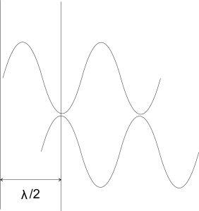 Sinusförmige Lichtwelle um L/2 versetzt.